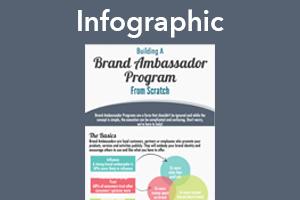 building a brand ambassador program