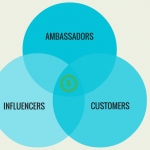 the power of influencer marketing 1