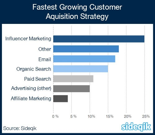 Marketing Research - What is the Fastest Growing Aquisition Strategy