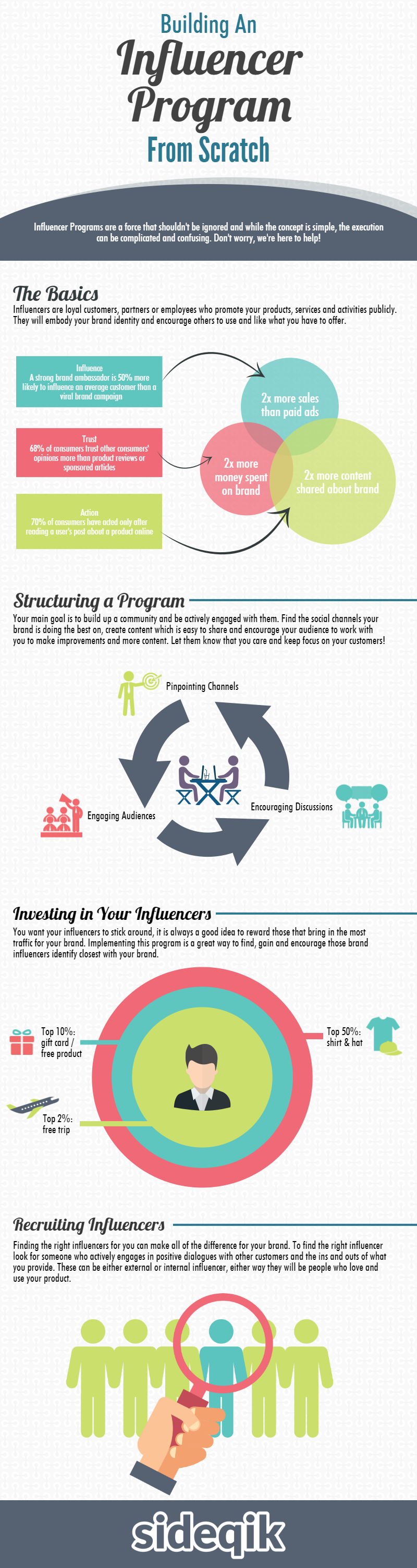 building influencer program