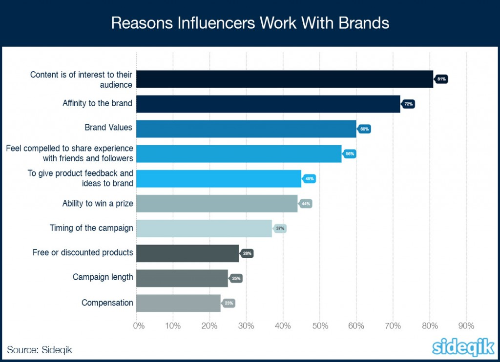 Reasons Influencers and Brand Ambassadors Work With Brands