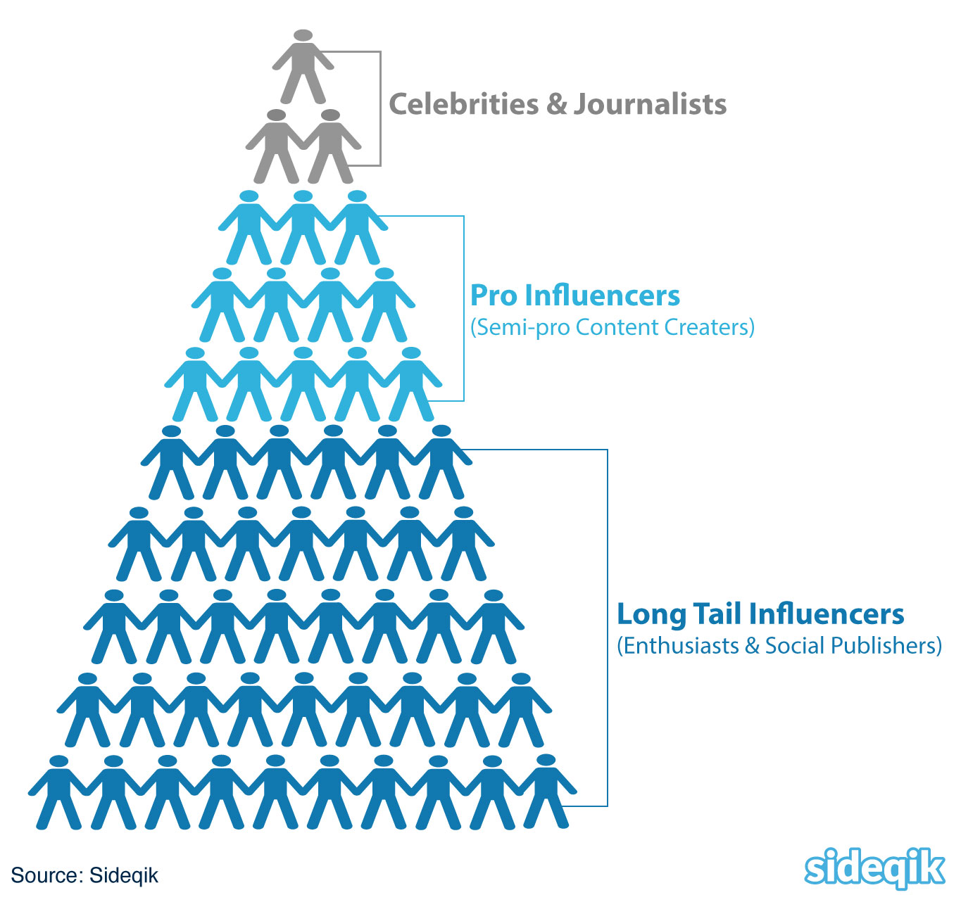 3 Types of Influencers Your Brand Needs
