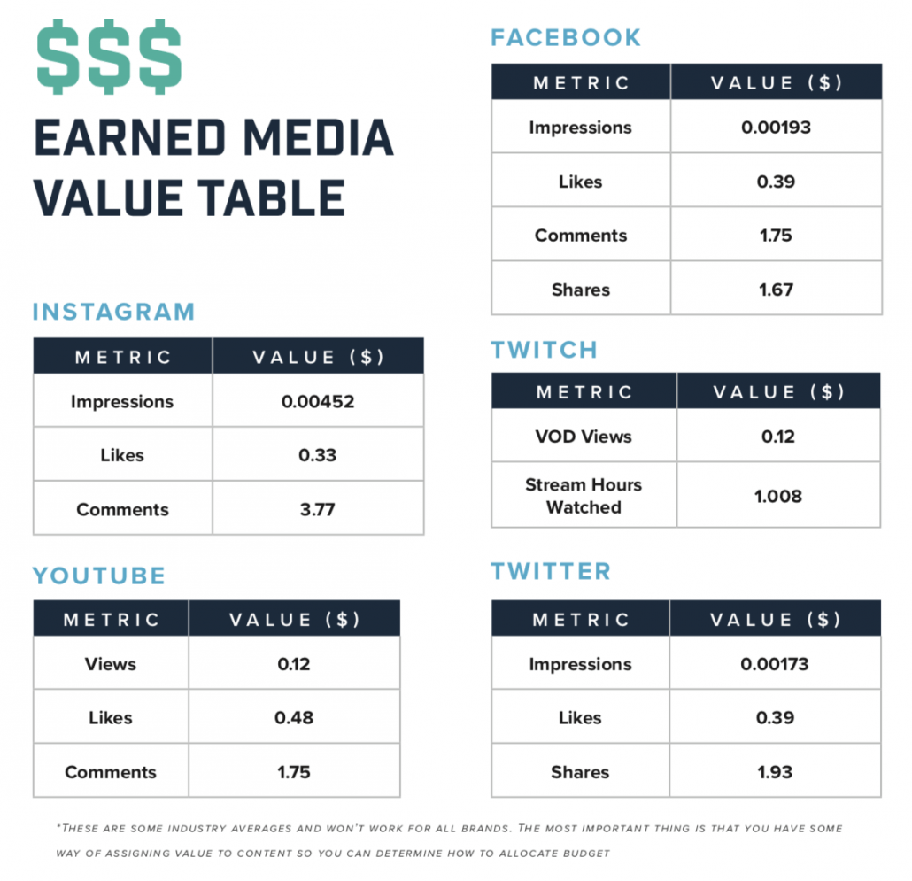 Earned Media Value Chart