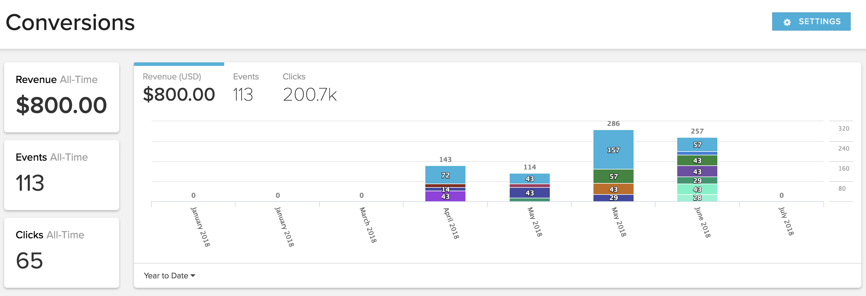 conversion tracking dashboard